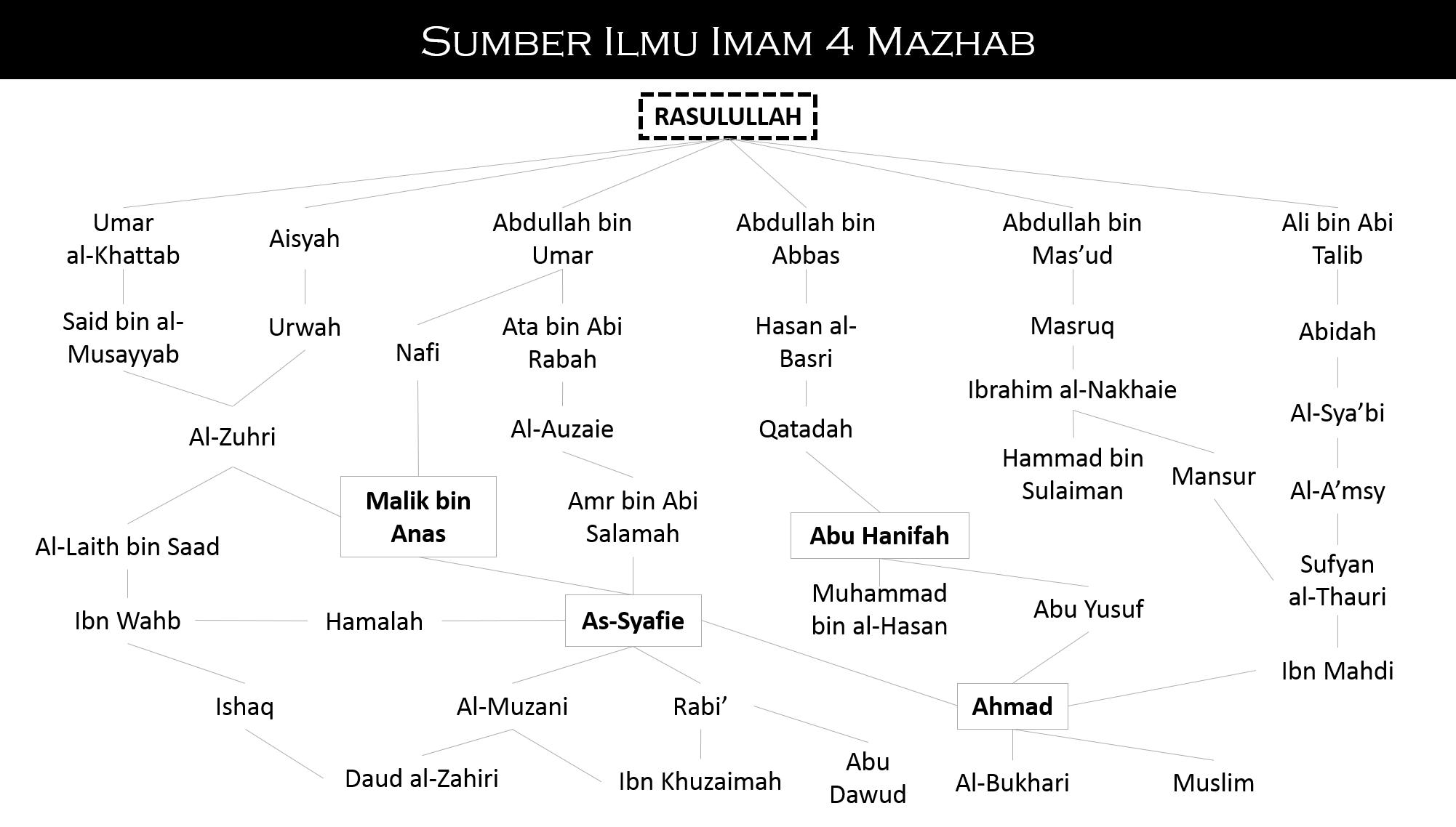 sumber-ilmu-imam-4-mazhab